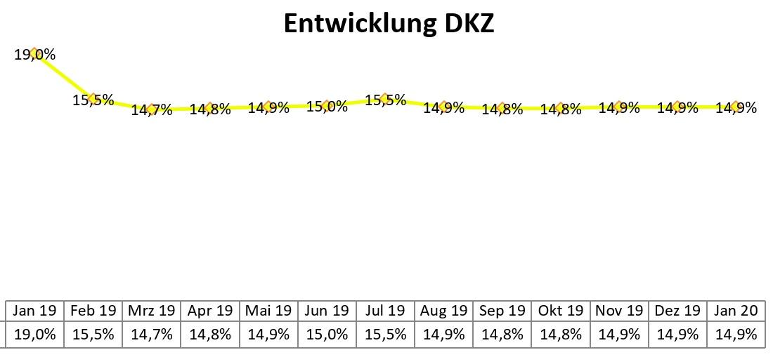 Entwicklung des DKZ für Januar 2020