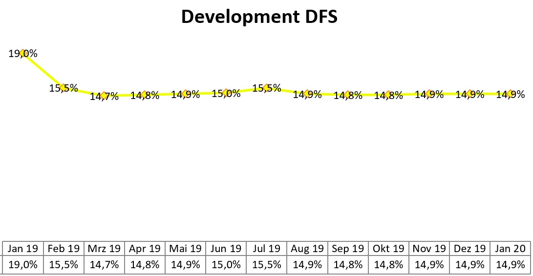 development of the DFS until january 2020